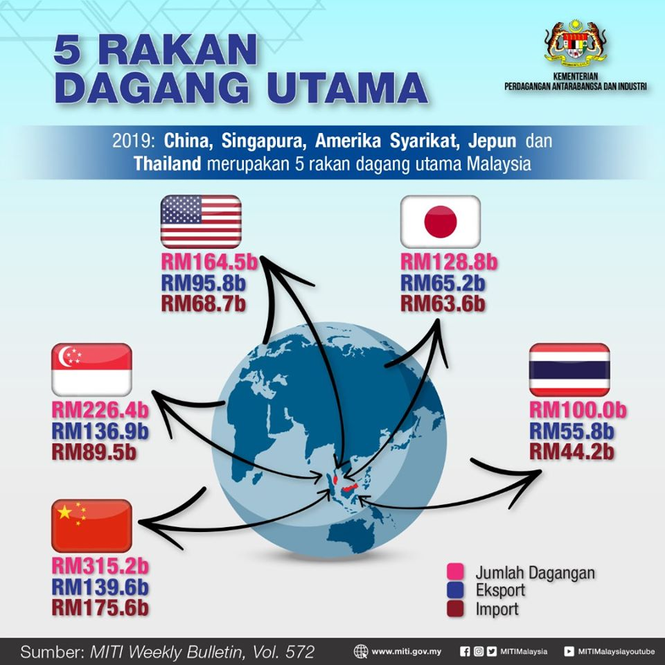 Malaysia S Top 5 International Trade Partners Siam Connection Sdn Bhd